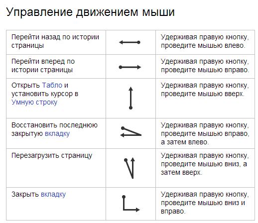 Быстрые жесты в Яндекс Браузере