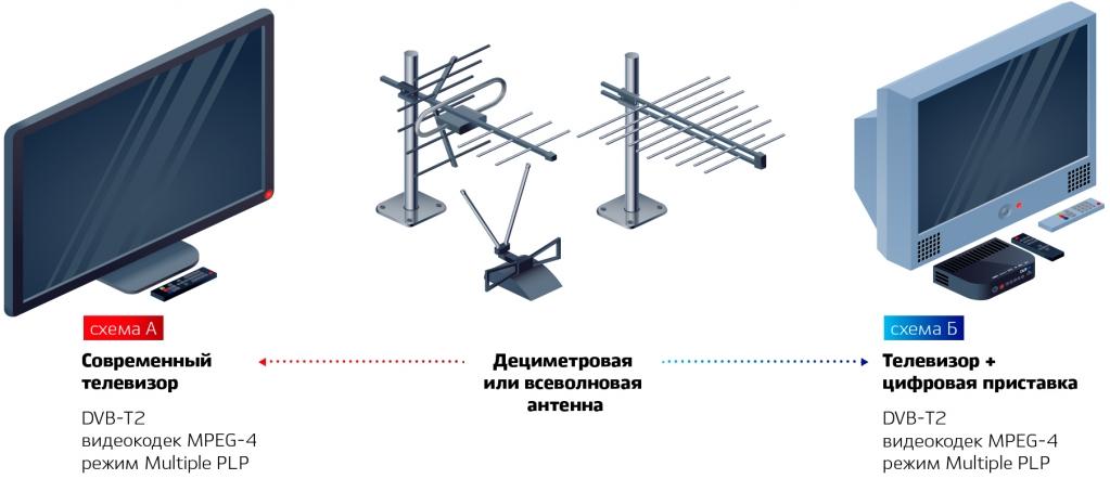 оборудование для перехода на цифровое телевидение