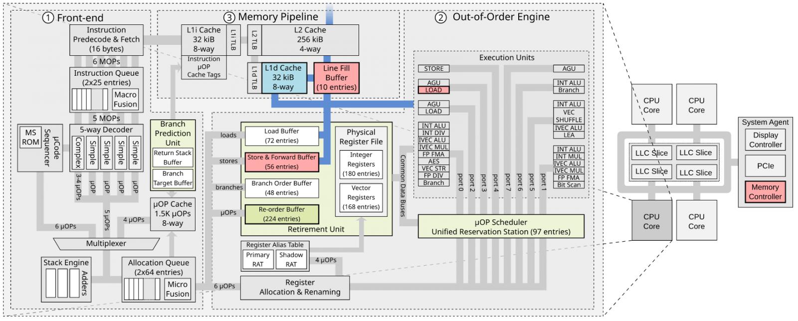 уязвимость Intel