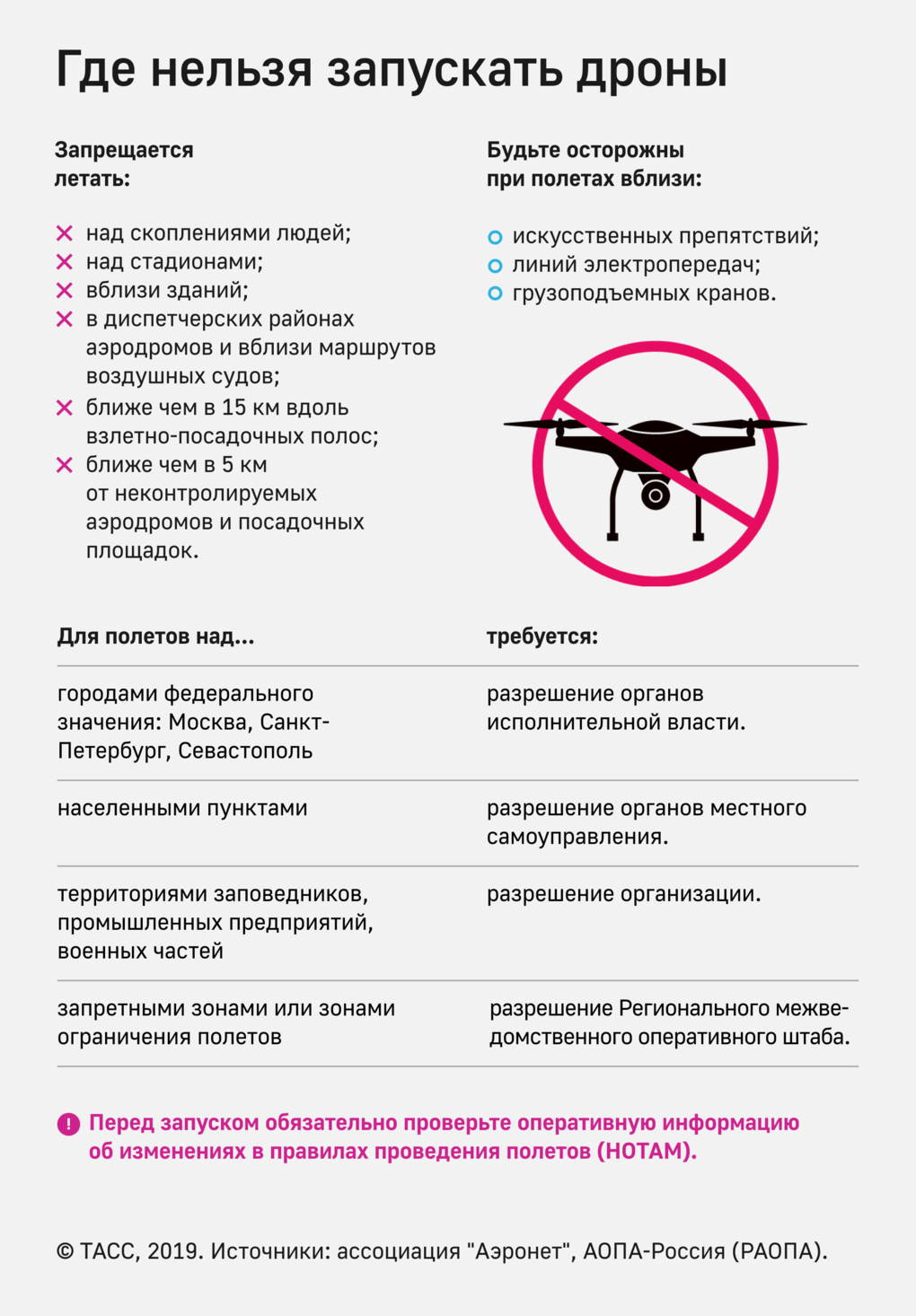 правила полетов дронов и квадрокоптеров