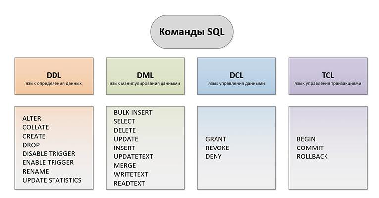 Основные типы SQL запросов