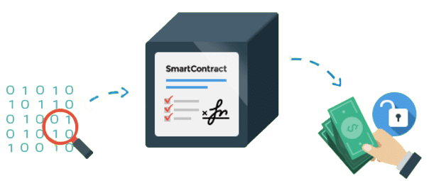 смарт контракты etherium
